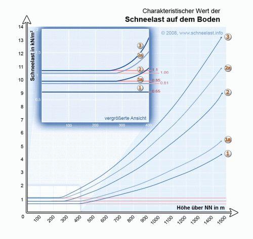 Schneelastschule Din 1055 5 Ausgabe Juli 2005 Www Schneelast Info